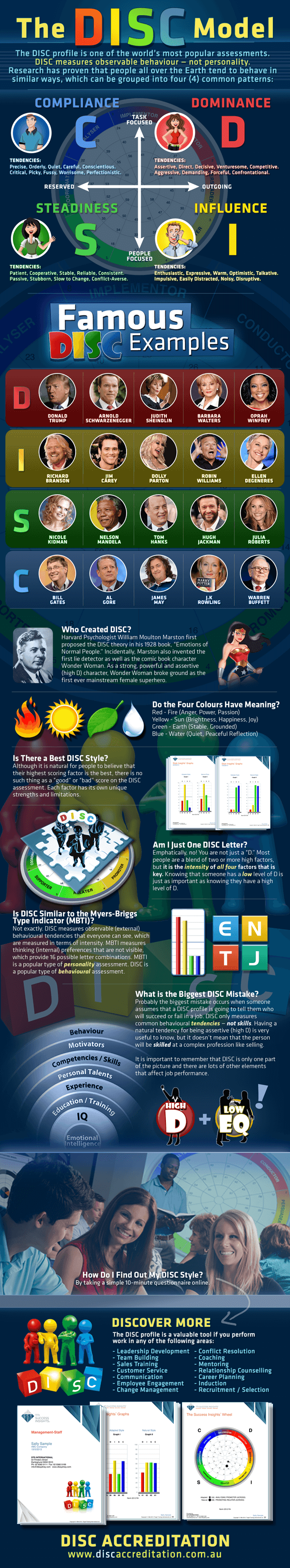 disc_profile_disc_assessment_infographic