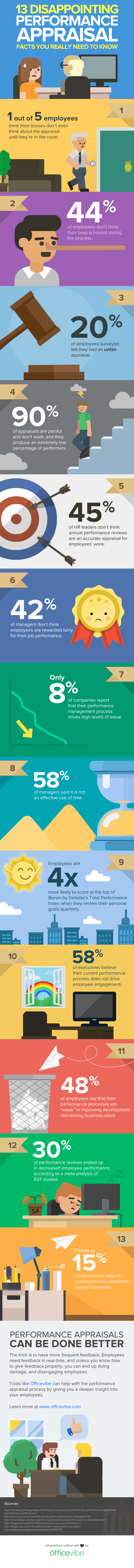13 Disappointing Performance Appraisals Facts You Really Need To Know (Infographic)