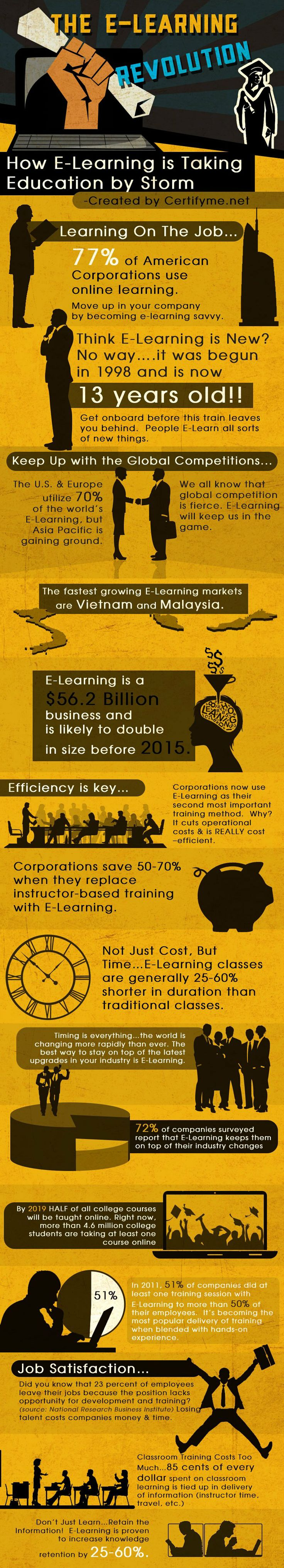 eLearning and employee engagement