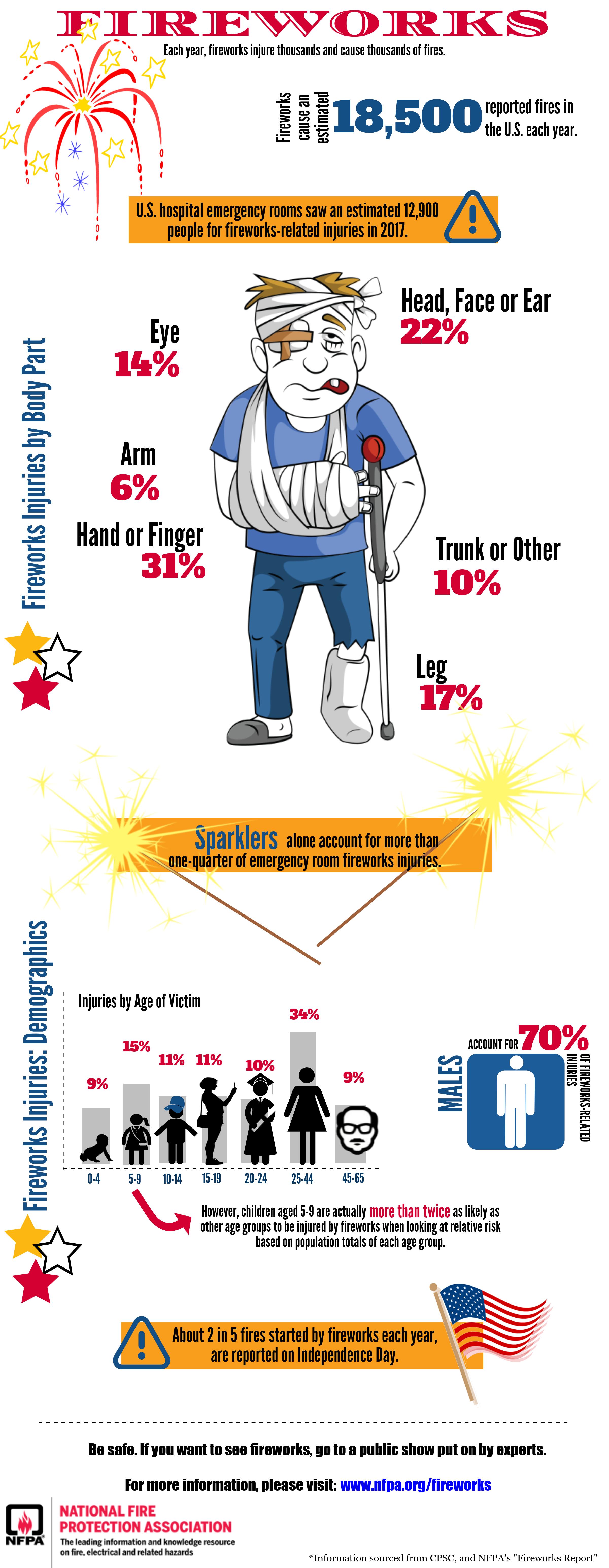 FireworksInfographic