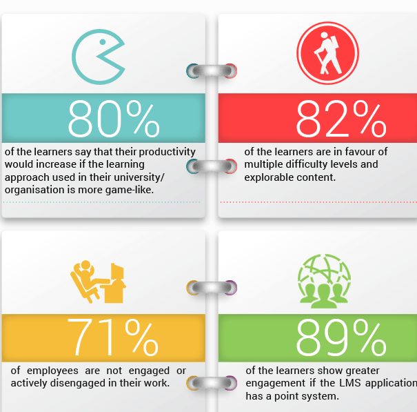 stats about gamification