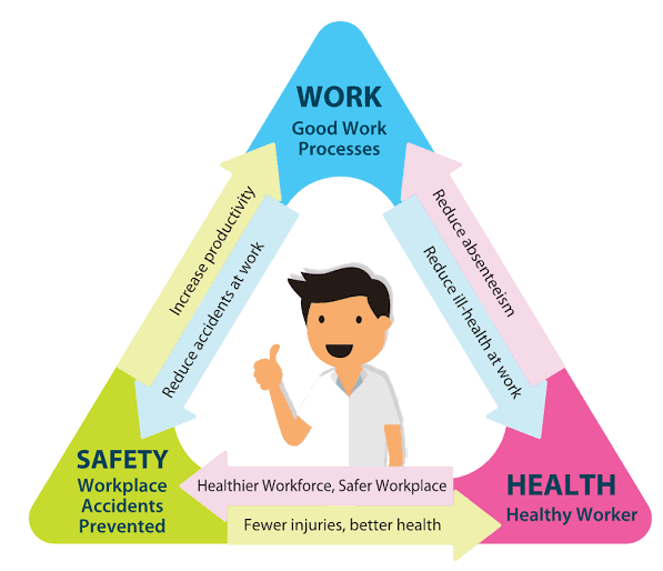 work health safety triangle