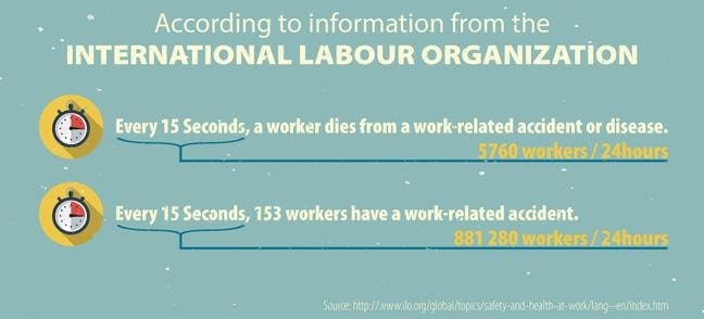 international labour organization stats