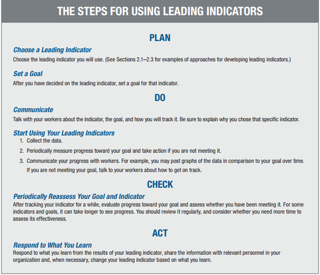 steps for using leading indicators
